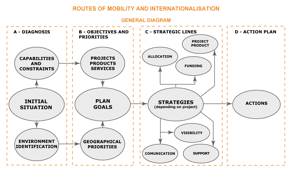 Routes of Mobility and Internationalisation, general diagram