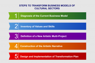 Steps transformation business models of cultural sectors