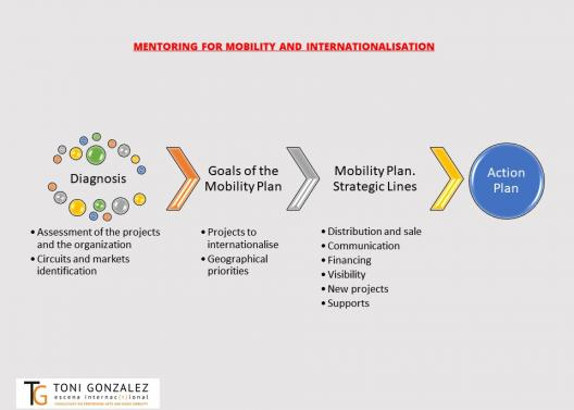 Chart of the Mentoring on mobility and internationalisation - Toni Gonzalez - Escena Internacional